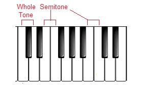 E and F have no black note between them, therefore, they are a semitone apart, as are B and C. On the other hand C to D is not a semitone, because there is a black note between them - C sharp. (This is actually called a whole tone, but you don't need this for a grade 1 theory exam.)
