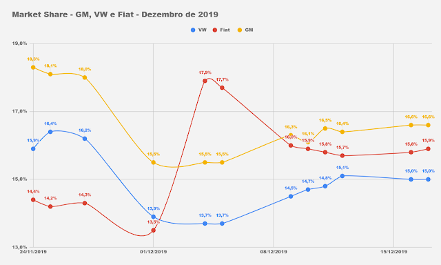 VW T-Cross aparece no top 20 na parcial de dezembro