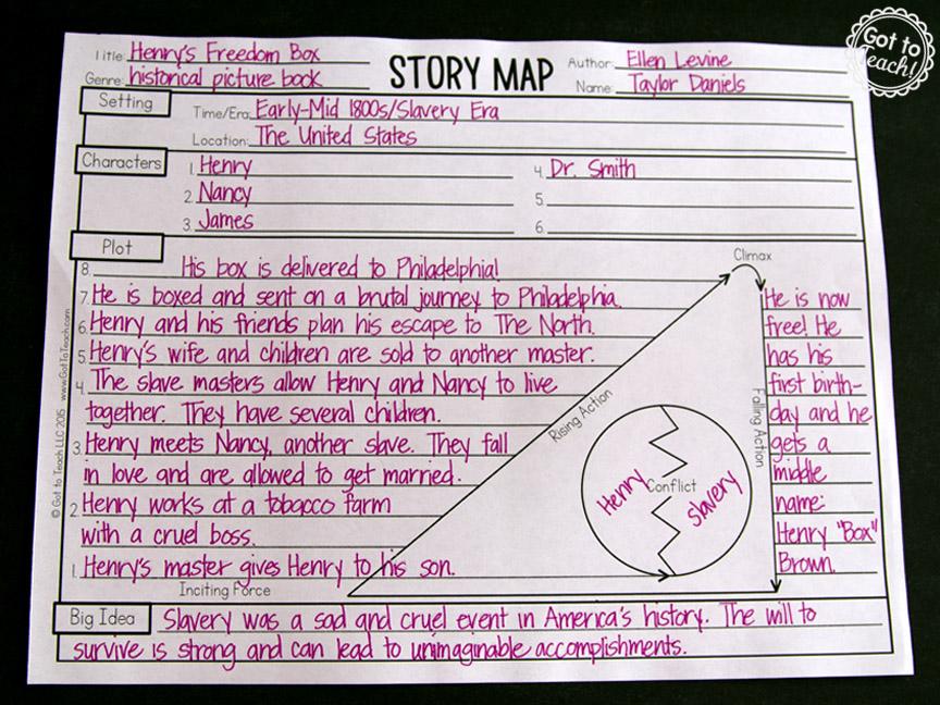 Teaching Plot With Picture Books  U2022 Teacher Thrive
