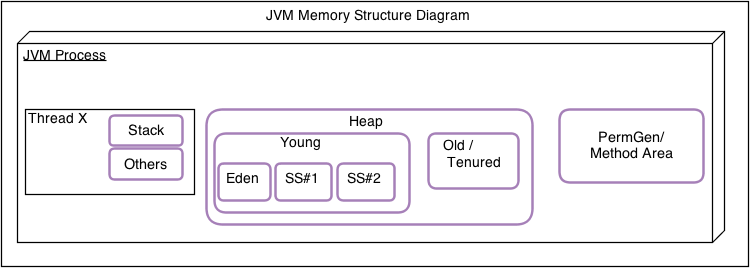 Inside Java - JVM Memory Structure - 推酷