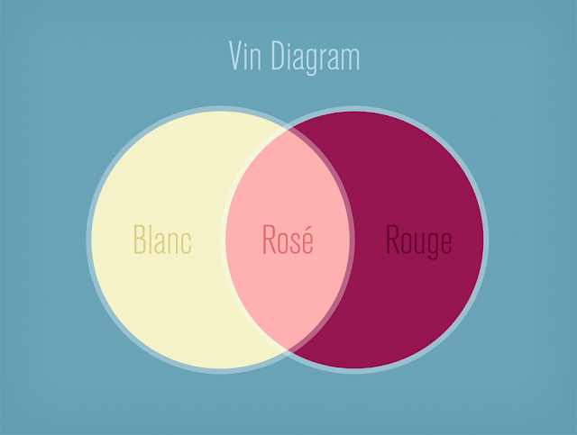 Vin Diagram: Blanc, Rosé, Rouge