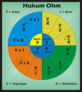 Hukum Ohm - Ohm Law's - Edukasi Elektronika