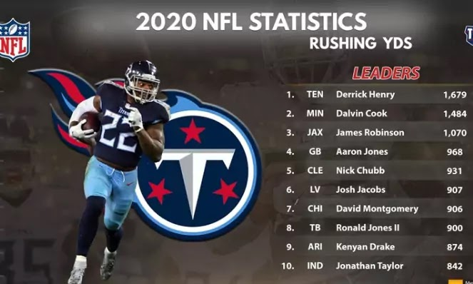 2020 nfl rushing leaders ranking