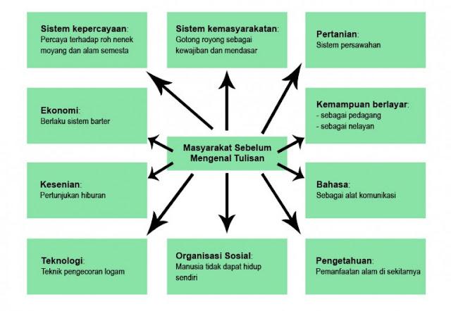 Bagan 10 unsur kebudayaan masyarakat Indonesia sebelum mengenal tulisan
