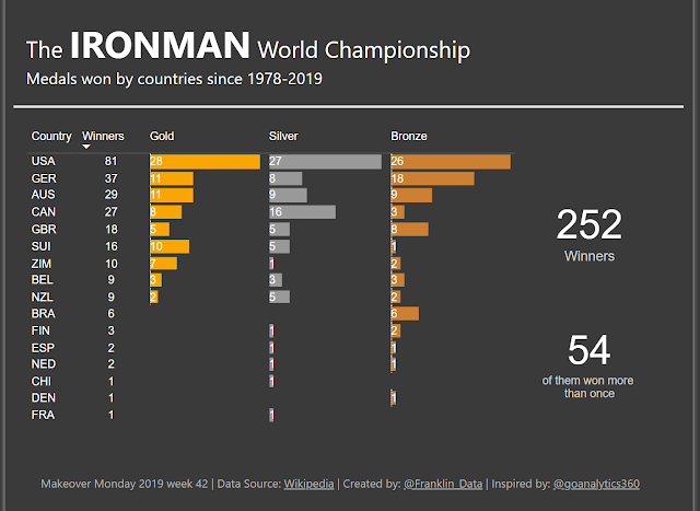Makeover Monday: Ironman World Championship Medalists