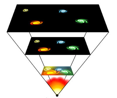 A stylised depiction of a flat, square universe (black plane filled with coloured swirls, like galaxies) in a variety of sizes, though the galaxies stay the same size and the black around them alters in size, connected via a triangular shape as lines radiate from a cartoon blaze of light at the bottom to the top universe, which the largest