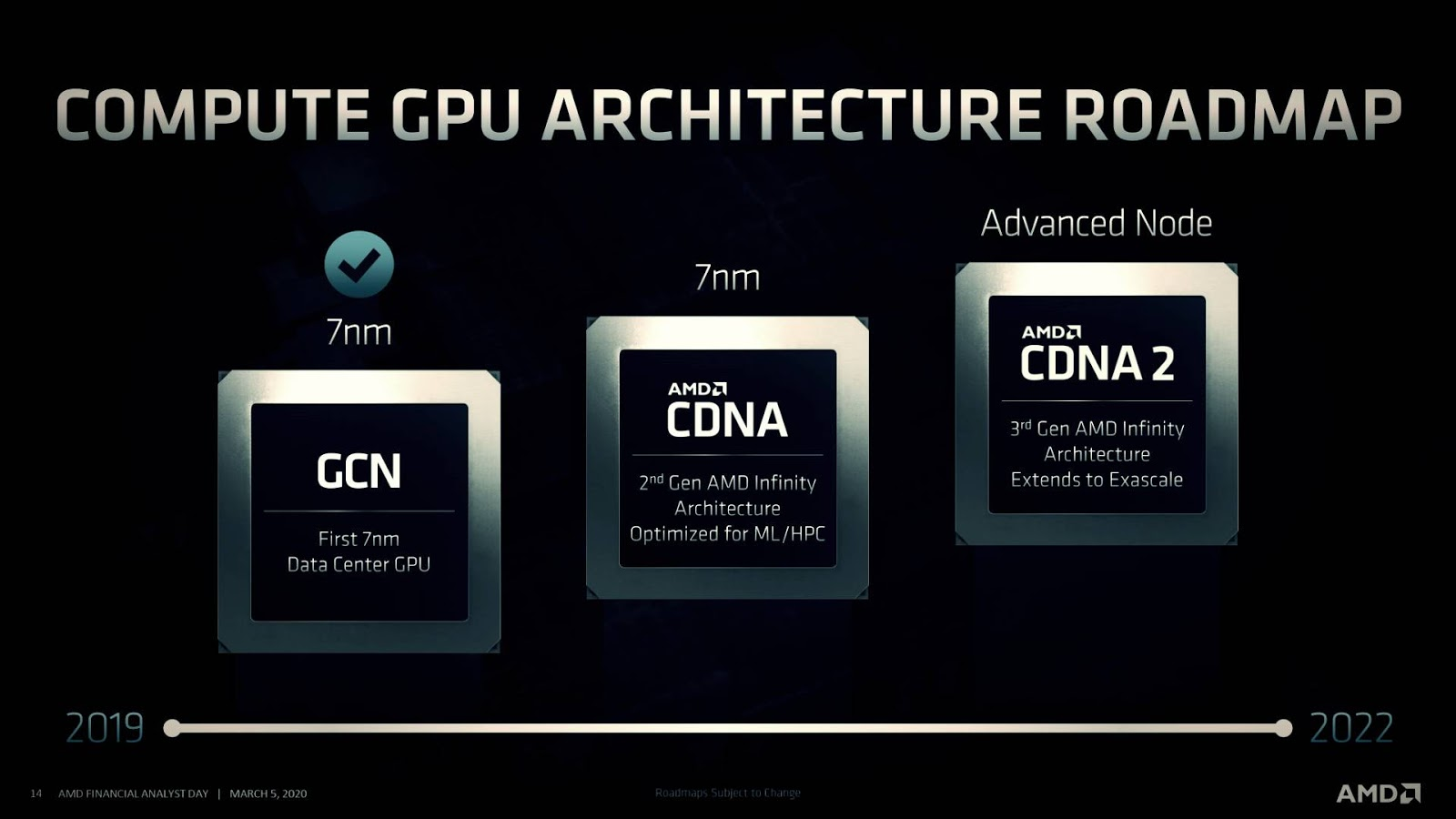 AMD announces new CDNA GPU architecture: dedicated to data center computing