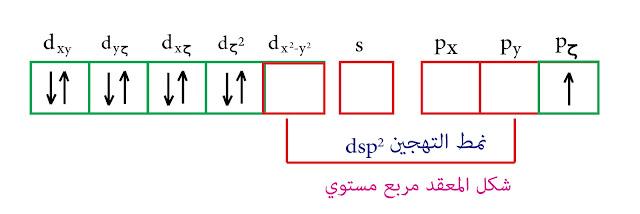 التهجين dsp² نظرية رابطة التكافؤ النحاس الثنائي