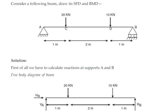 Vedupro: Shear Force and Bending Moment Diagram, Shear Force
