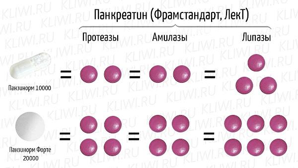 Схема соответствия составов Панзинорма и Панкреатина