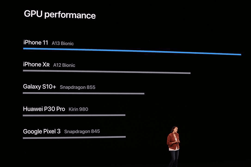 GPU performance of current phones