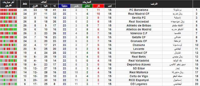 برشلونة يفوز على ريال مايوركا ويواصل الصدارة الى جانب ريال مدريد وبفارق الاهداف