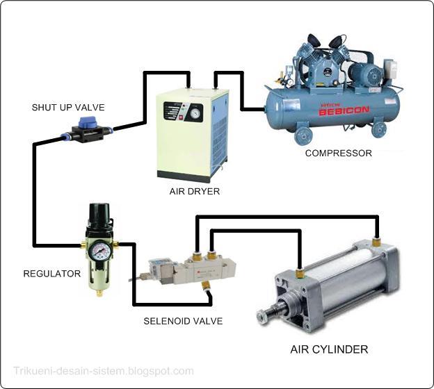Perbedaan Sistem Pneumatik dan Sistem Hidrolik