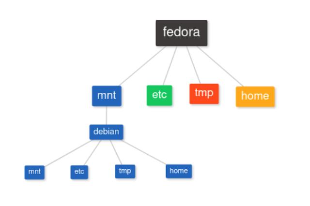install linux distro chroot systemd-nspawn debootstrap fedora debian