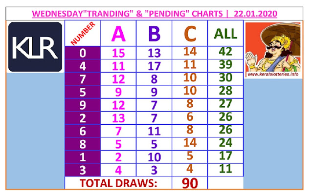 Kerala Lottery Result Winning Number Trending And Pending Chart of 90 days draws on 22.01.2020