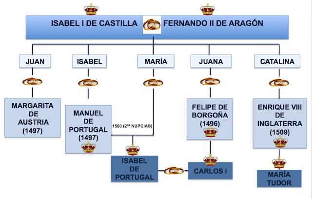 Resultado de imagen de politica matrimonial reyes catolicos esquema