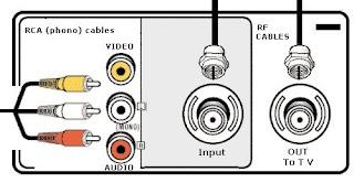 Modulator RF output