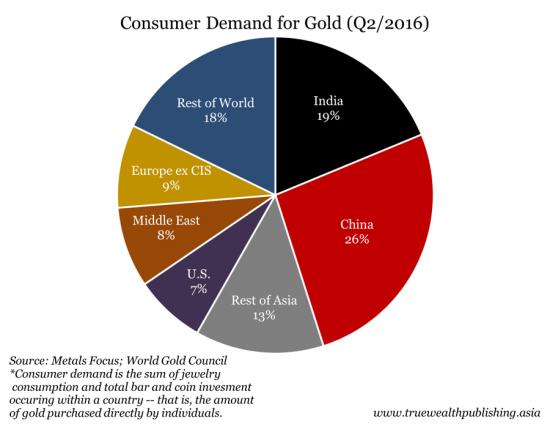 Demanda de oro por parte de los consumidores segundo trimestre de 2016