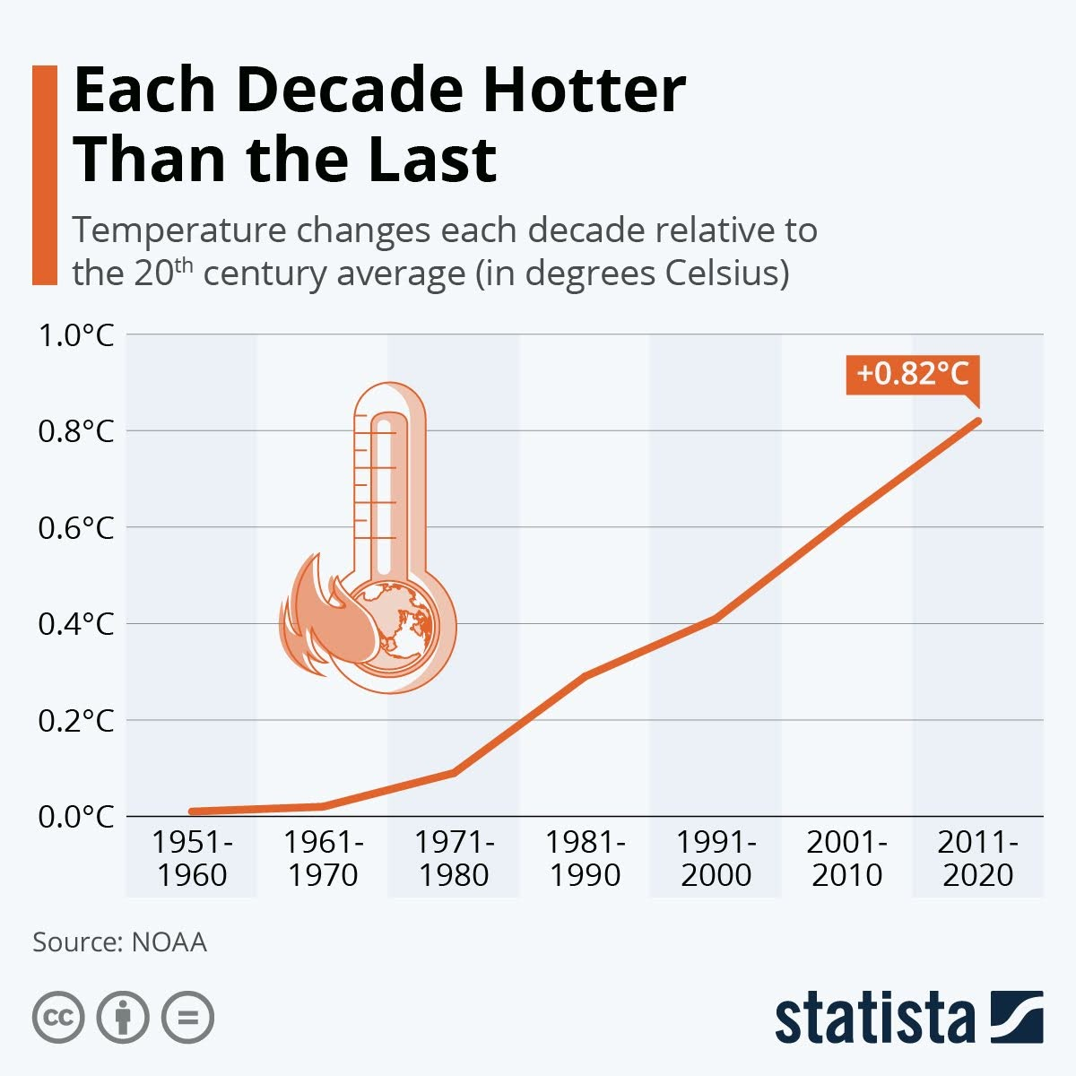each-decade-hotter-than-the-last-infographic