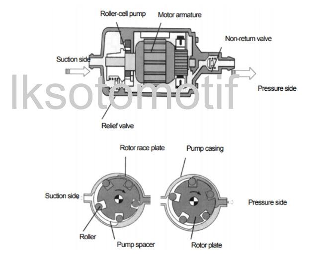 adalah komponen yang berfungsi menghisap bahan bakar Perbedaan Antara External Fuel Pump Dengan Internal Fuel Pump