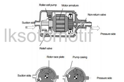 Perbedaan Antara External Fuel Pump Dengan Internal Fuel Pump