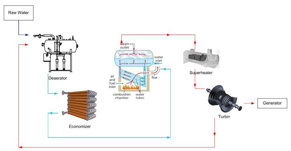 Steam Boiler: Deaerator-Economizer as Feedwater Heater in Steam Boiler