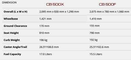 perbedaan Honda CB500F dan CB500X