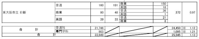 令和2年度(2020年4月入学者)志願者数