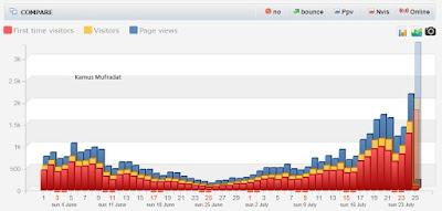 statistik blog kamus mufradat via histats