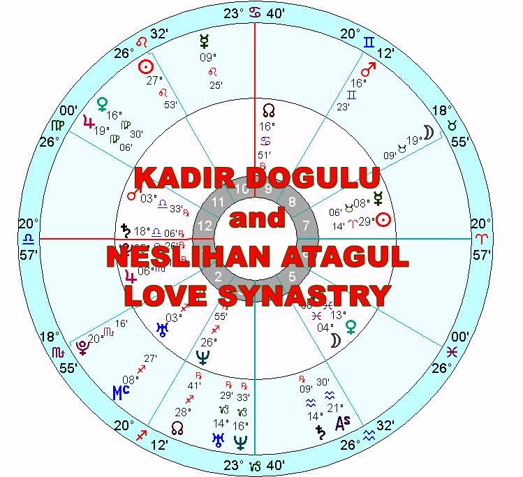 KADIR DOGULU And NESLIHAN ATAGUL Birth Chart Compatibility