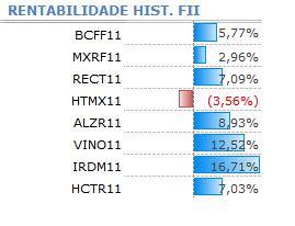 Gráfico 8 - Rentabilidade dos FII