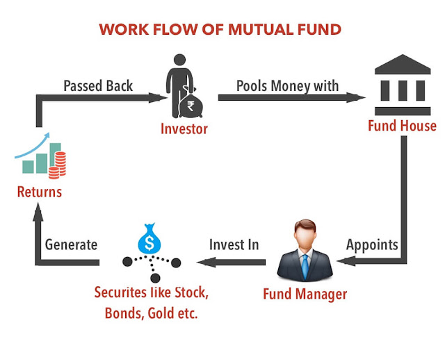 What Are Mutual Funds And How Does It Work