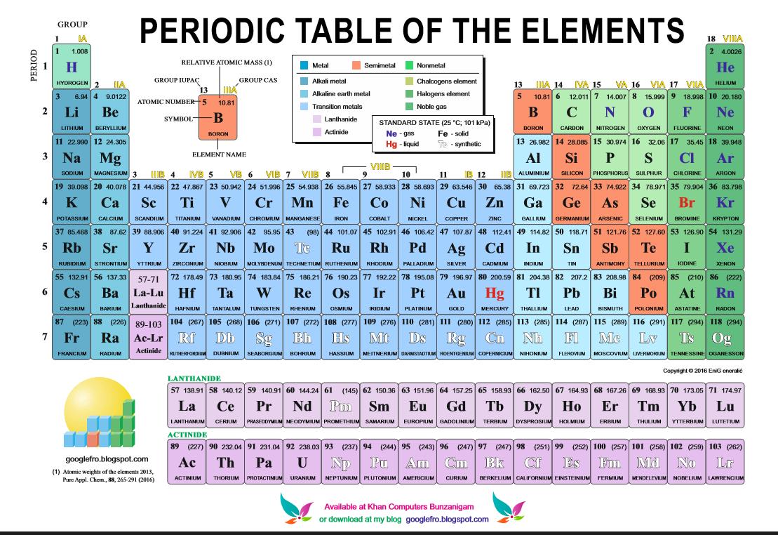 Ti periodic table choice image periodic table images ti periodic table image collections periodic table images periodic table ti choice image periodic table images gamestrikefo Image collections