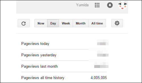 Pageviews Blog Yumida Capai 4 Juta, uv dan pv blog yumida, maksud pageviews (pv), maksud unique visitors (uv), pelawat blog unik