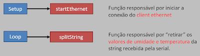 Funções Setup e Loop