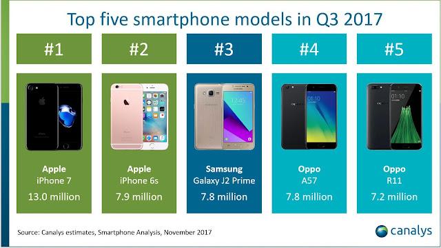 top five smartphone model canalys