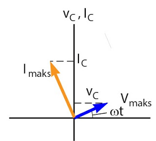 Gambar diagram fasor hubungan antara arus dan tegangan pada kapasitor