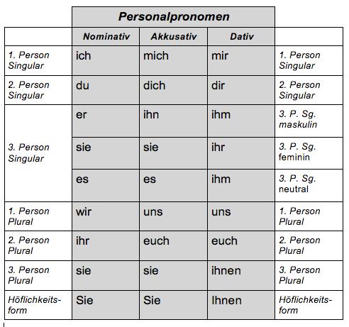 wir wollen deutsch lernen a22 nivel b225sico 2