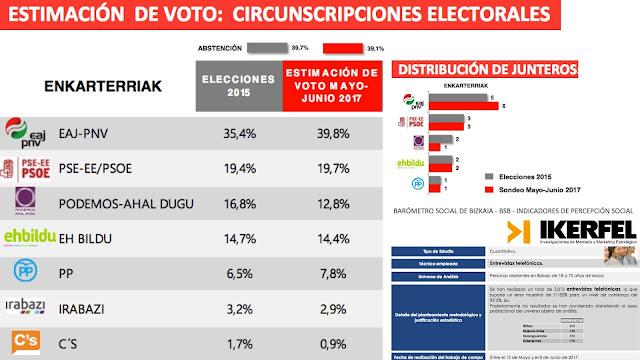 Estimación de voto en la circunscripción de Enkarterriak