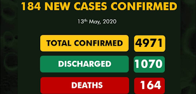 184 New Cases Reported, 6 Deaths And 111 Discharged