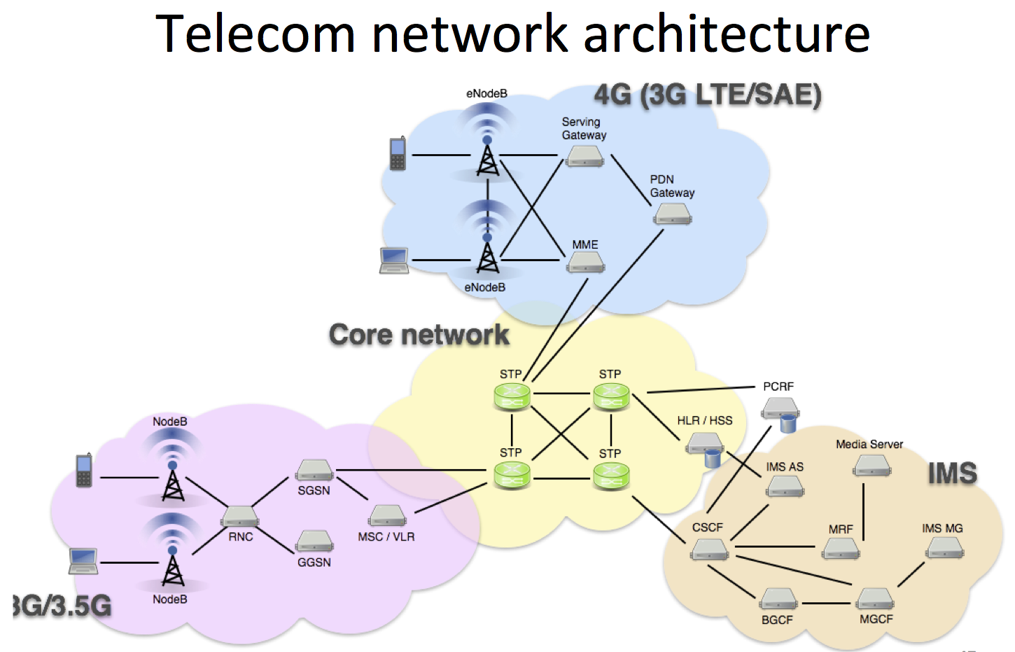 analysis of mobile ip networks An isaca white paper user-provided information, network analysis the advent of gps, wi-fi, wireless mobile networks and ip location.