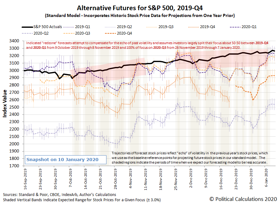 Alternative Futures - S&P 500 - 2019Q4 - Standard Model with Redzone Forecast Focused-on-2020Q3-Between 26-Nov-2019 and 07-Jan-2020 - Snapshot on 10 Jan 2020