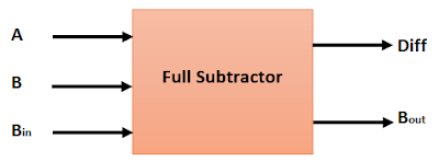 What_is_Full_Subtractor_in_Hindi
