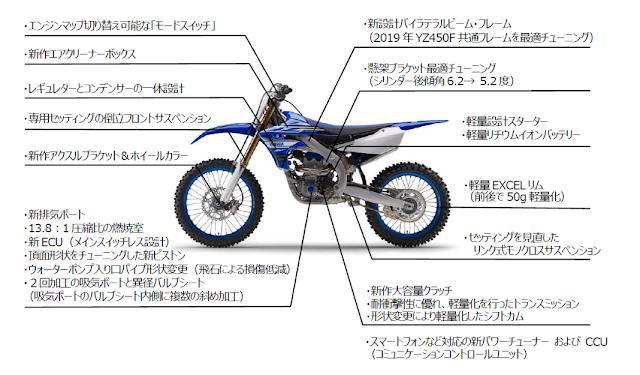 YZ250FX スペック・特徴
