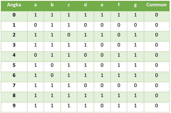 logika untuk menanpilkan angka pada seven segment common katoda