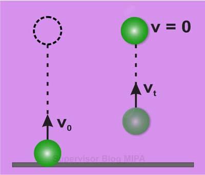 Rumus Kecepatan Awal dan Kecepatan Akhir Benda pada gerak vertikal ke atas (GVA)