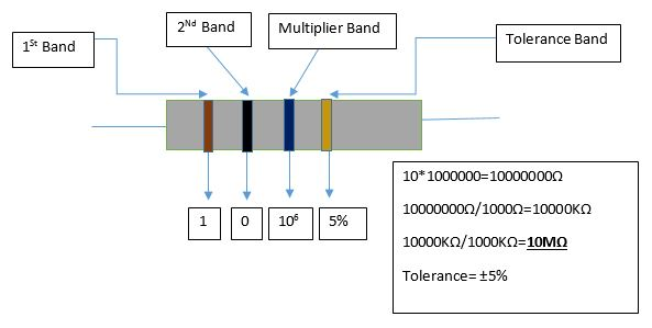 Four color band resistor