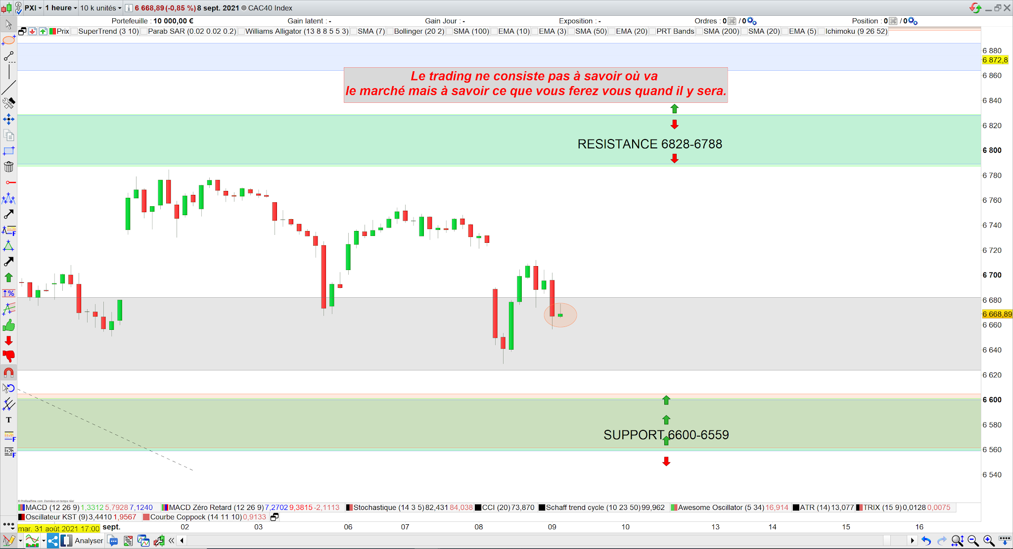 Trading cac40 09/09/21