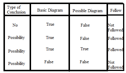 11 Basics and Rules in Syllogism Questions to Solve Quickly 28