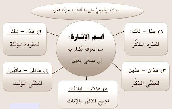 قواعد اللغة العربية- اسم الإشارة